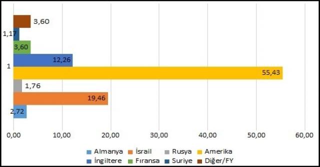 Vatandaşların Abd Krizine Bakışı Araştırıldı