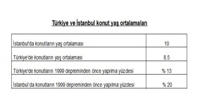 Türkiye Ve İstanbulun Konut Yaşı Ortalamaları
