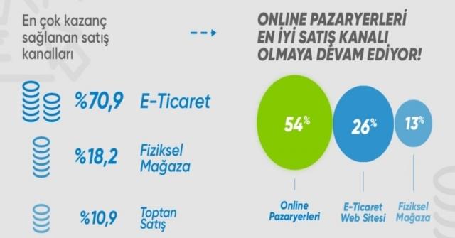 E-Ticaret Girişimlerinin Yüzde 79U, Son Bir Yılda Gelirlerini Artırdı