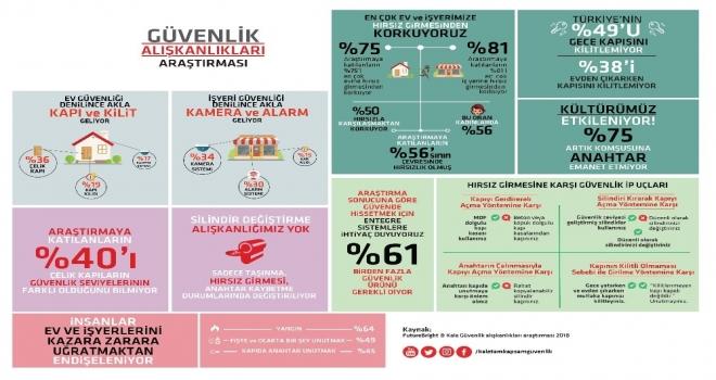 Türkiyenin Yüzde 49U Gece Yatarken Kapısını Kilitlemiyor
